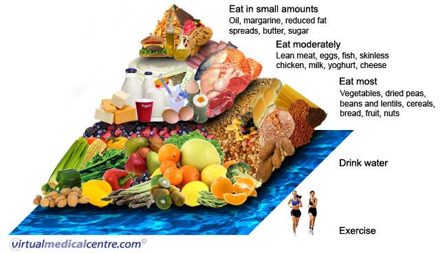 Healthy living pyramid